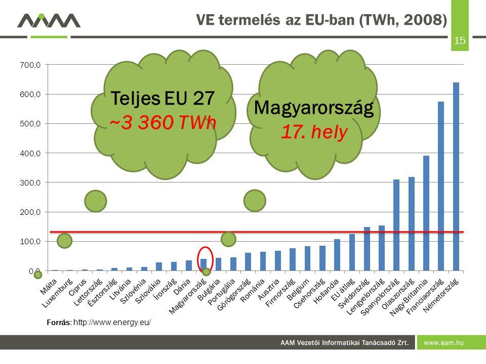 VE termelés az EU-ban (TWh, 2008)