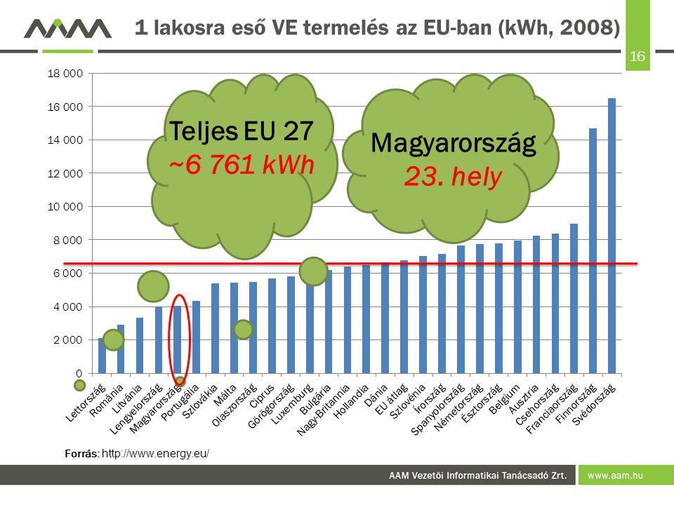 1 lakosra eső VE termelés az EU-ban (kWh, 2008)