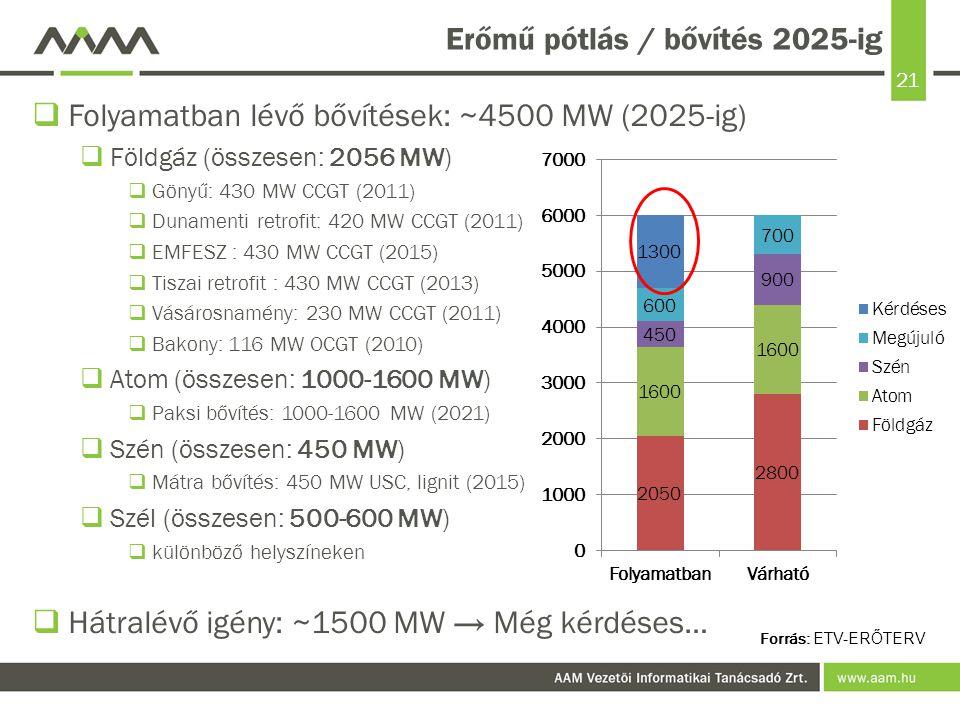 Erőmű pótlás / bővítés 2025-ig