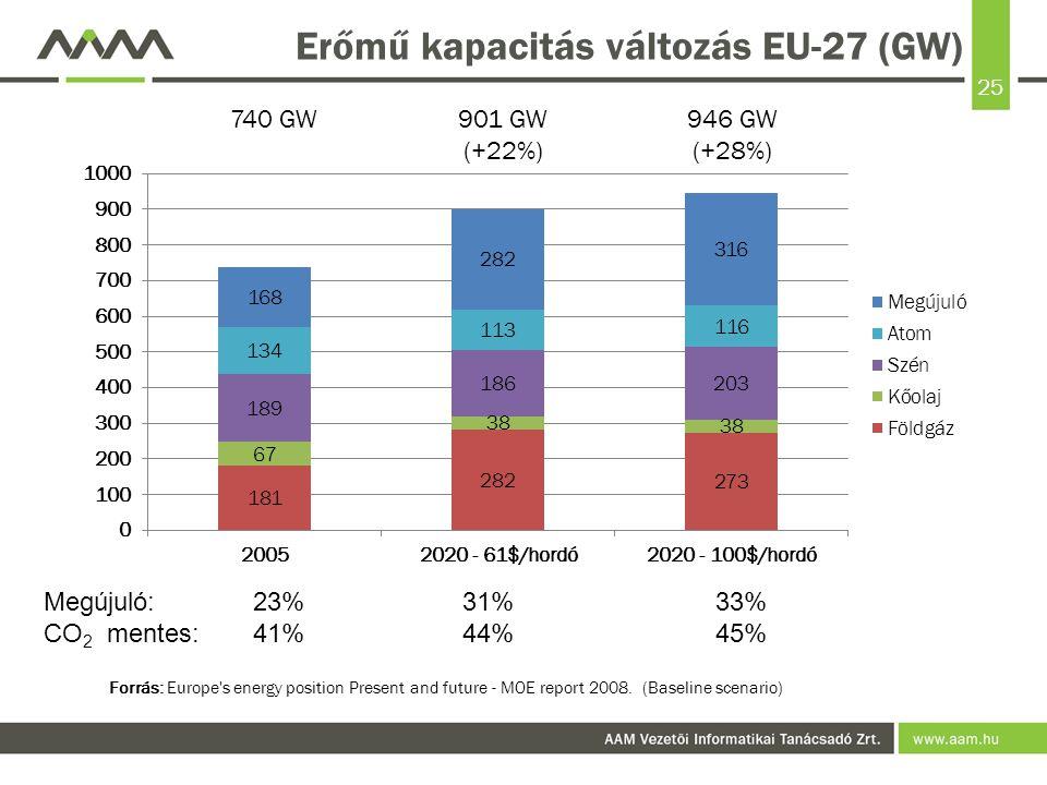Erőmű kapacitás változás EU-27 (GW)