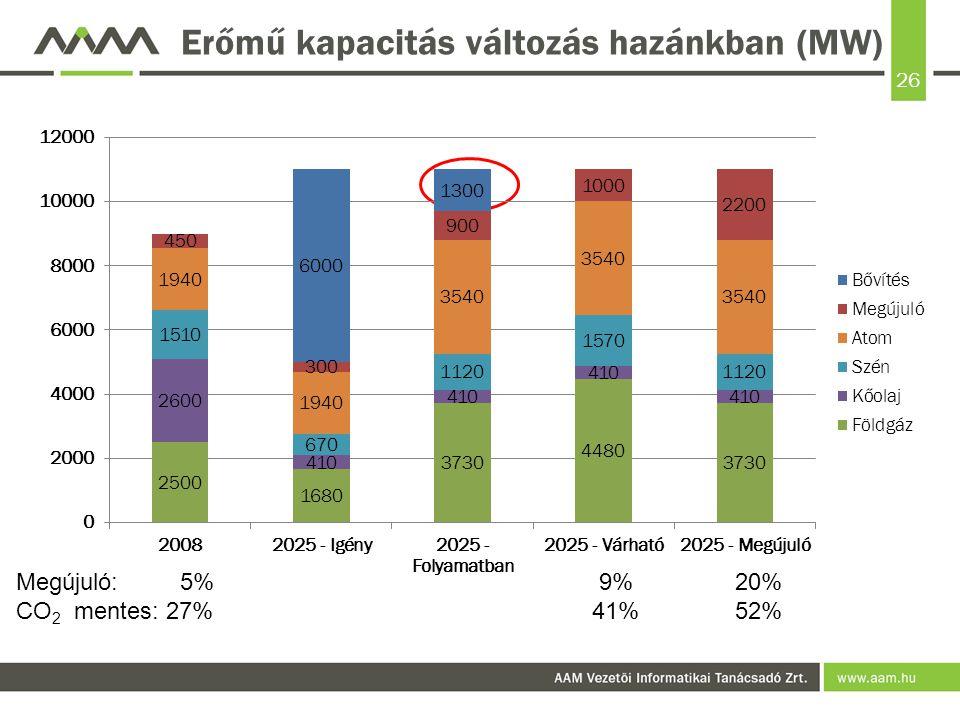 Erőmű kapacitás változás hazánkban (MW)