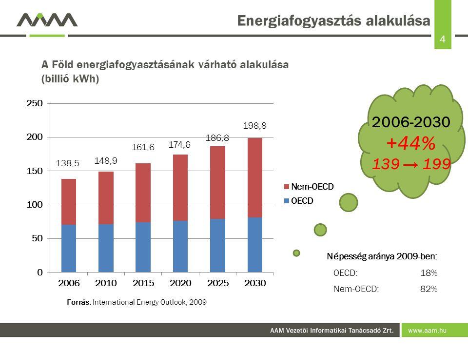 Energiafogyasztás alakulása