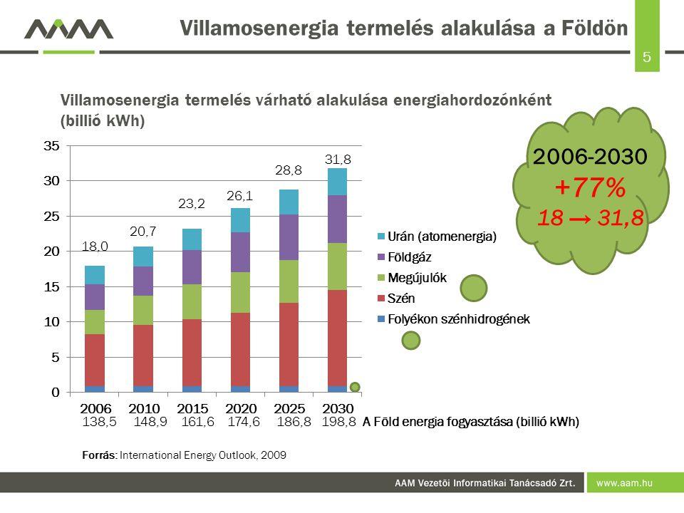 Villamosenergia termelés alakulása a Földön