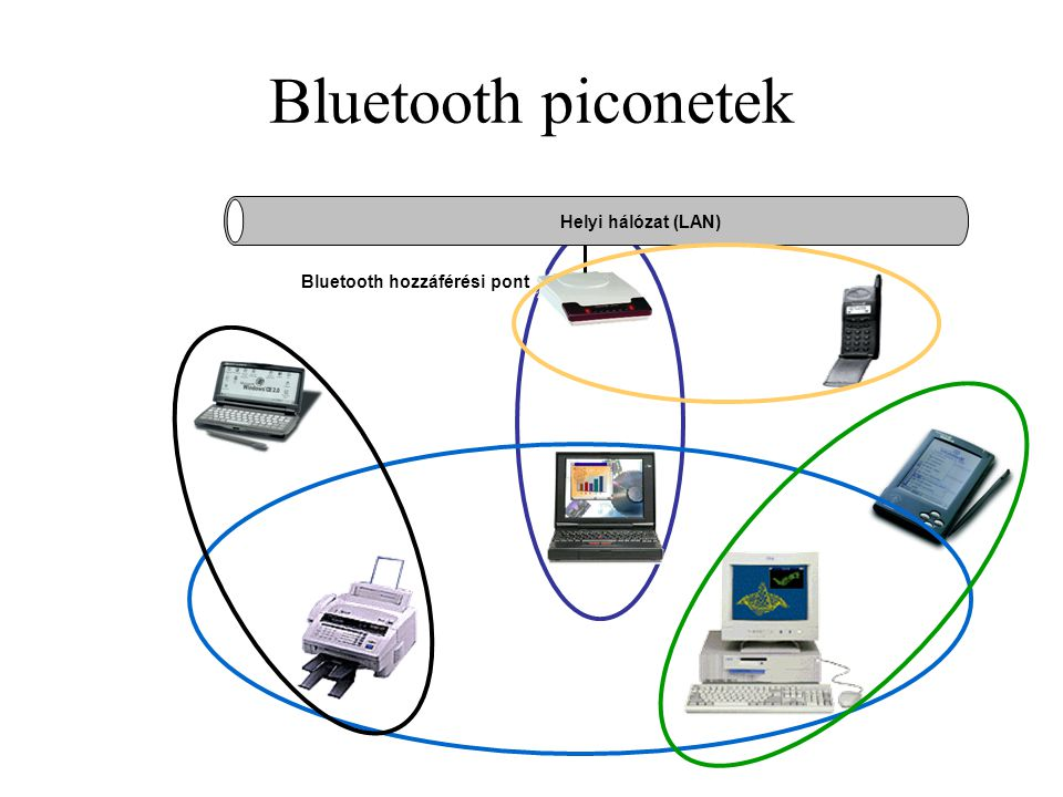 Bluetooth hozzáférési pont
