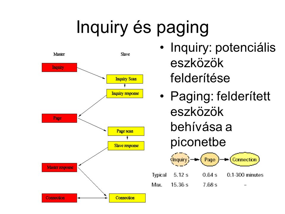 Inquiry és paging Inquiry: potenciális eszközök felderítése