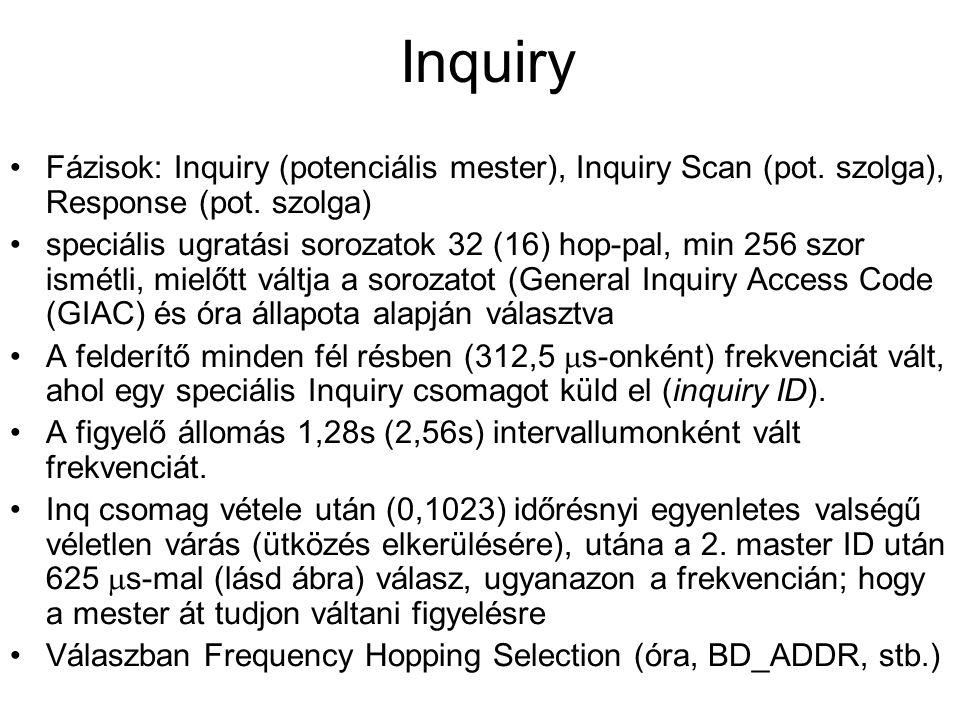 Inquiry Fázisok: Inquiry (potenciális mester), Inquiry Scan (pot. szolga), Response (pot. szolga)