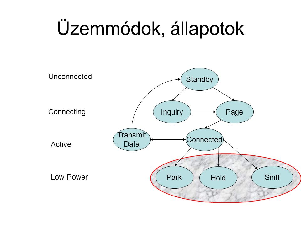 Üzemmódok, állapotok Standby Unconnected Inquiry Page Connecting