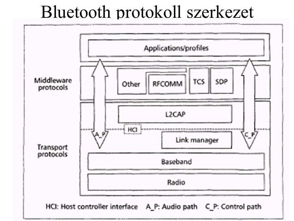 Bluetooth protokoll szerkezet