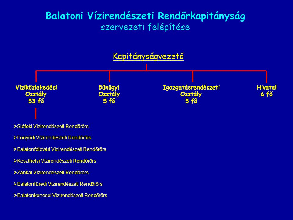 Balatoni Vízirendészeti Rendőrkapitányság