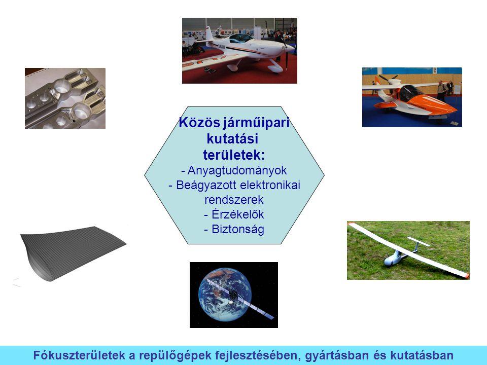 Fókuszterületek a repülőgépek fejlesztésében, gyártásban és kutatásban