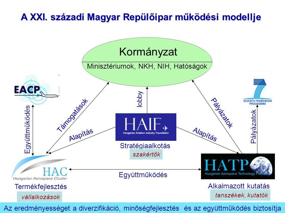 Minisztériumok, NKH, NIH, Hatóságok