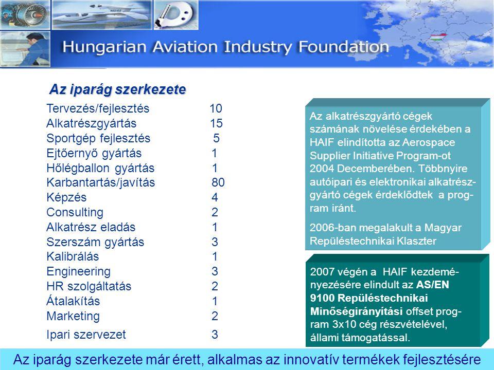 Az iparág szerkezete Tervezés/fejlesztés 10. Alkatrészgyártás 15.