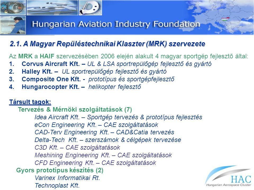 2.1. A Magyar Repüléstechnikai Klaszter (MRK) szervezete