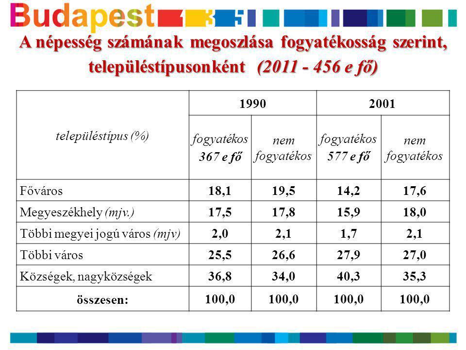 A népesség számának megoszlása fogyatékosság szerint, településtípusonként (2011 - 456 e fő)