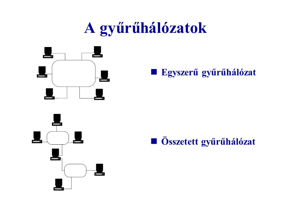 A gyűrűhálózatok Egyszerű gyűrűhálózat Összetett gyűrűhálózat