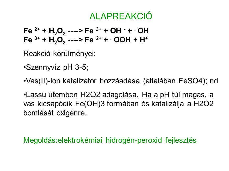 ALAPREAKCIÓ Fe 2+ + H2O2 ----> Fe 3+ + OH - + . OH Fe 3+ + H2O2 ----> Fe 2+ + . OOH + H+ Reakció körülményei: