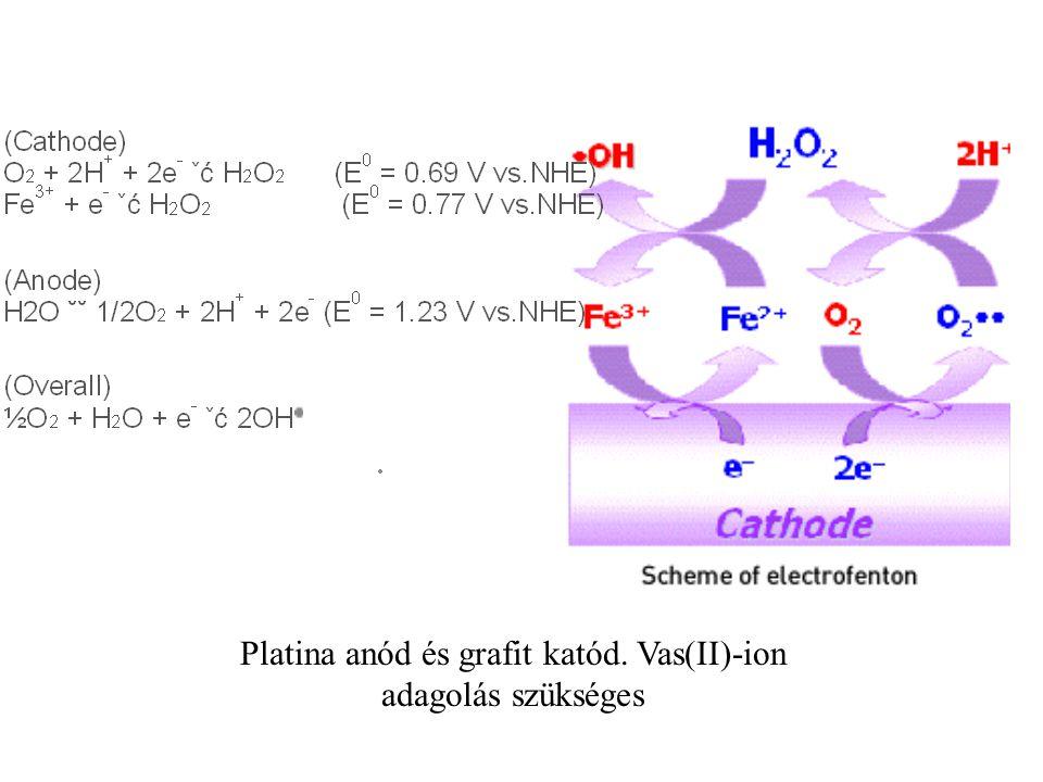 Platina anód és grafit katód. Vas(II)-ion adagolás szükséges