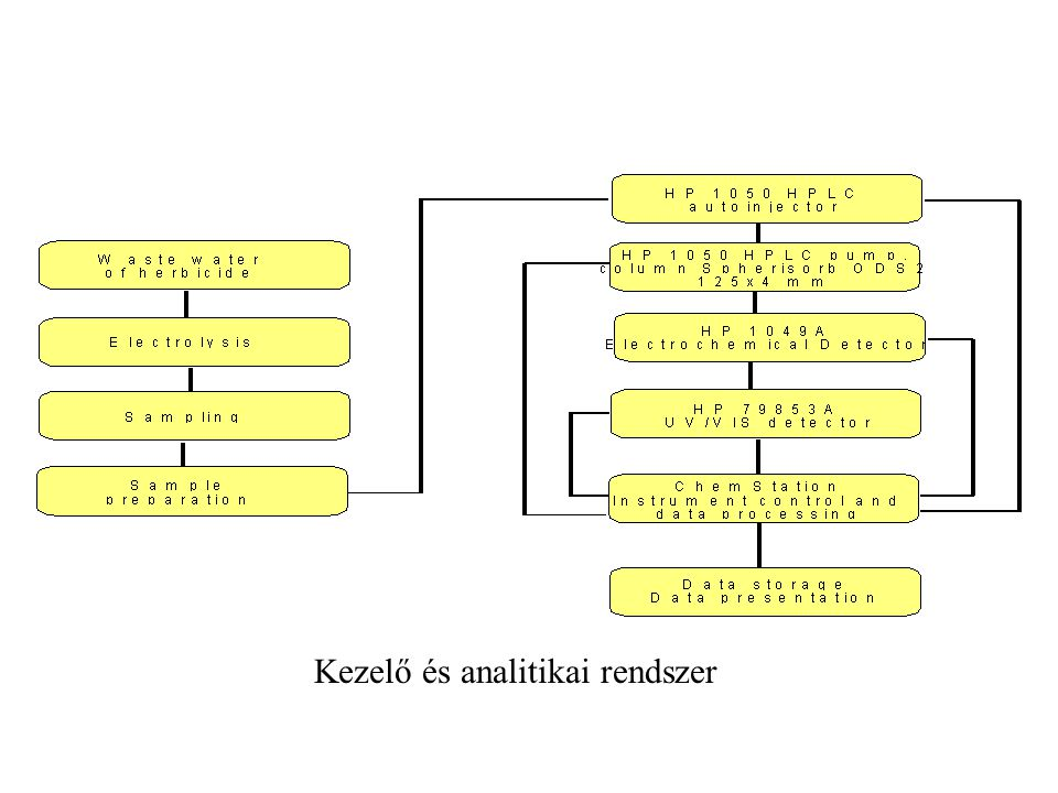 Kezelő és analitikai rendszer