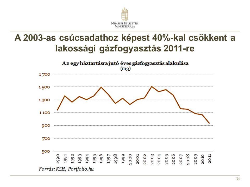 A 2003-as csúcsadathoz képest 40%-kal csökkent a lakossági gázfogyasztás 2011-re