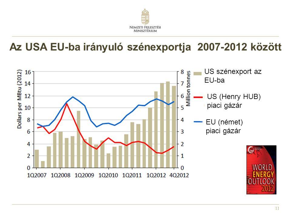 Az USA EU-ba irányuló szénexportja 2007-2012 között