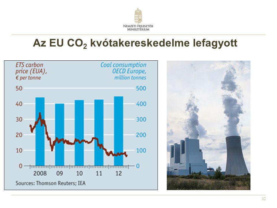 Az EU CO2 kvótakereskedelme lefagyott