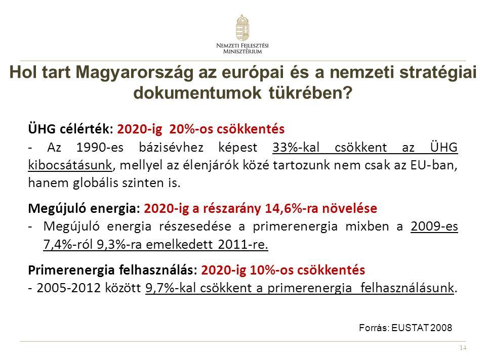 Hol tart Magyarország az európai és a nemzeti stratégiai dokumentumok tükrében