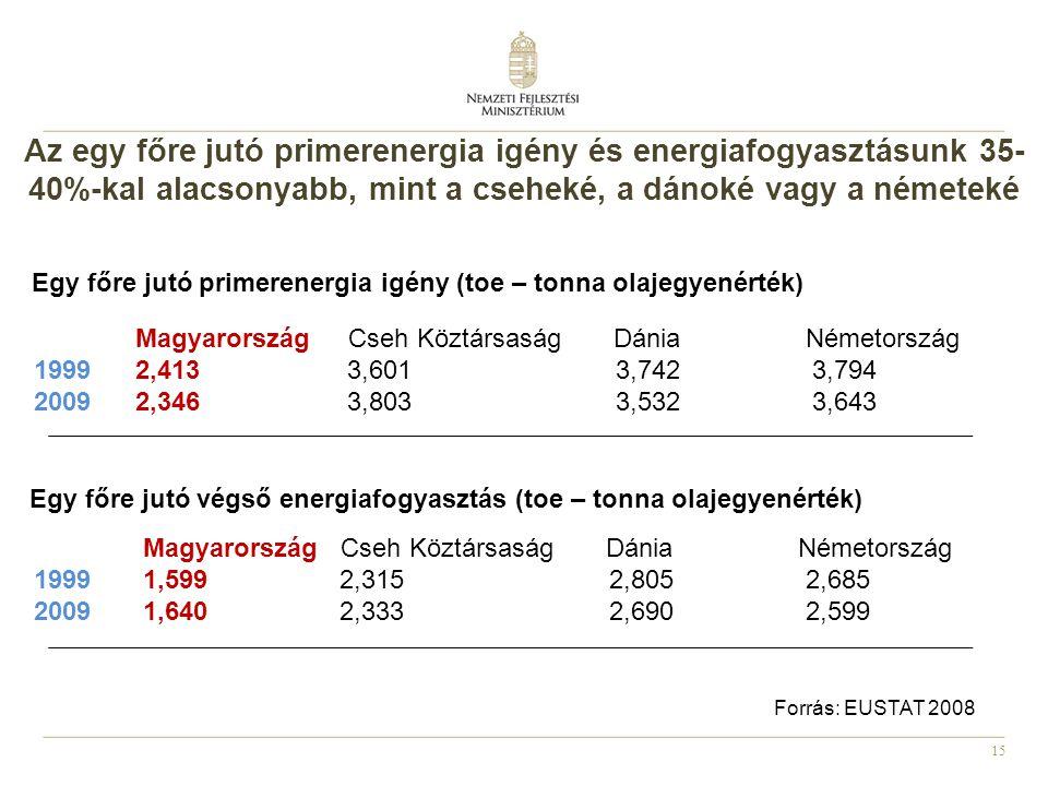 Az egy főre jutó primerenergia igény és energiafogyasztásunk 35-40%-kal alacsonyabb, mint a cseheké, a dánoké vagy a németeké