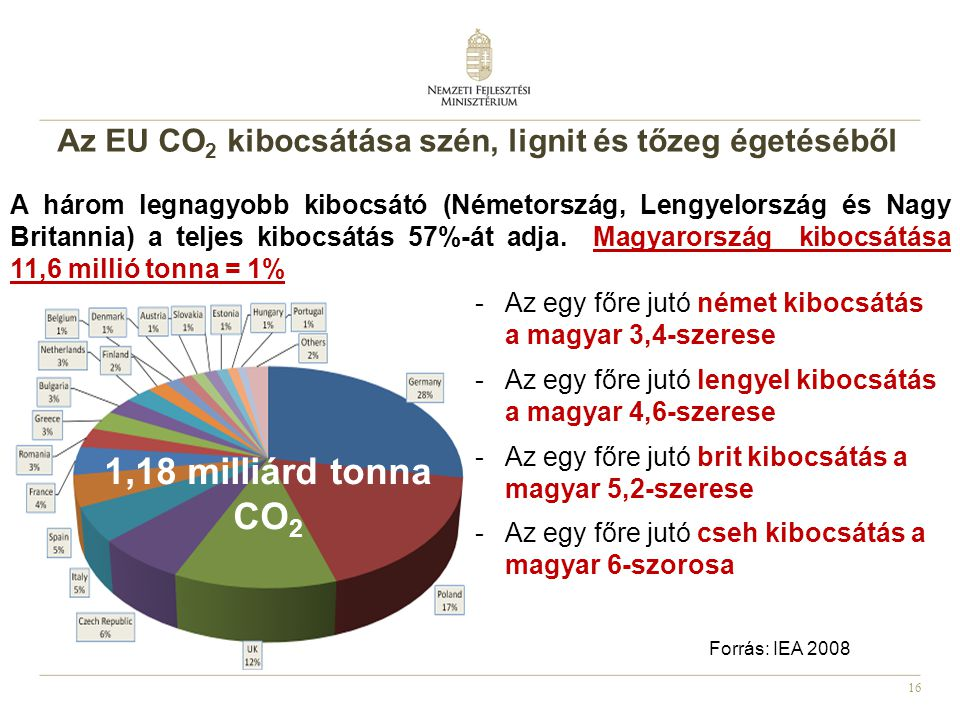 Az EU CO2 kibocsátása szén, lignit és tőzeg égetéséből