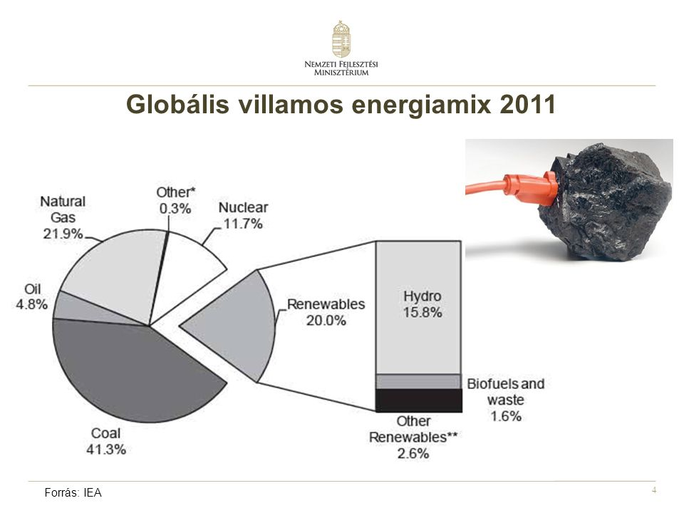Globális villamos energiamix 2011