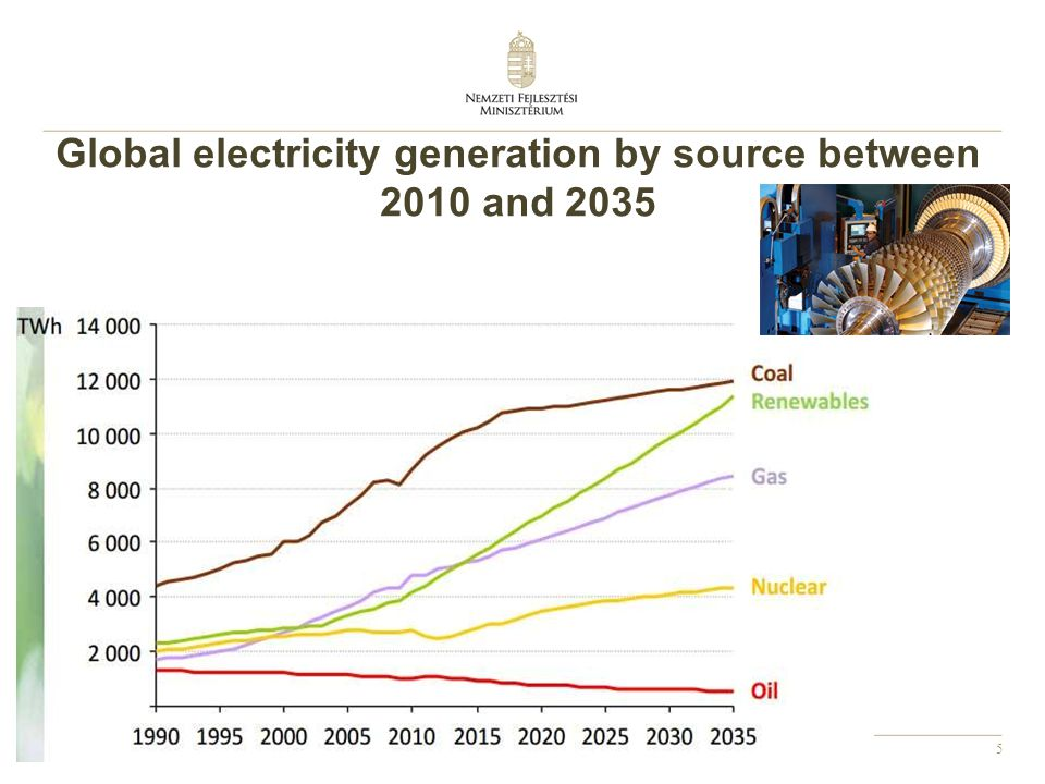 Global electricity generation by source between