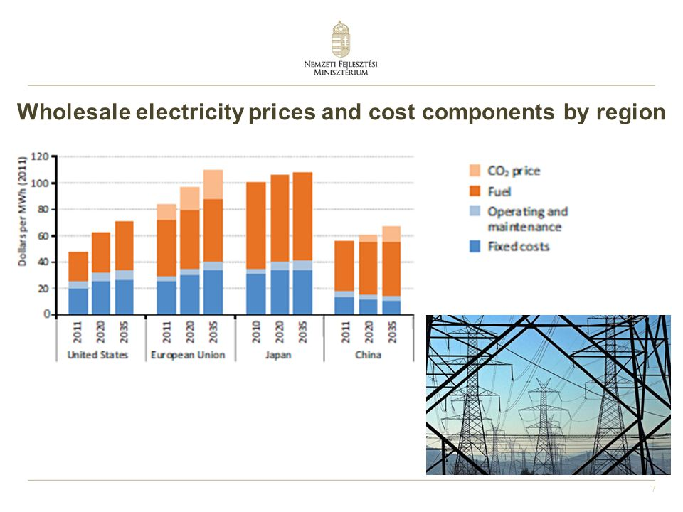 Wholesale electricity prices and cost components by region