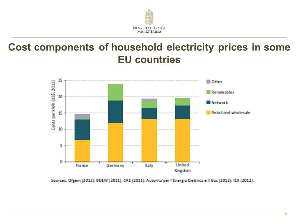 Cost components of household electricity prices in some