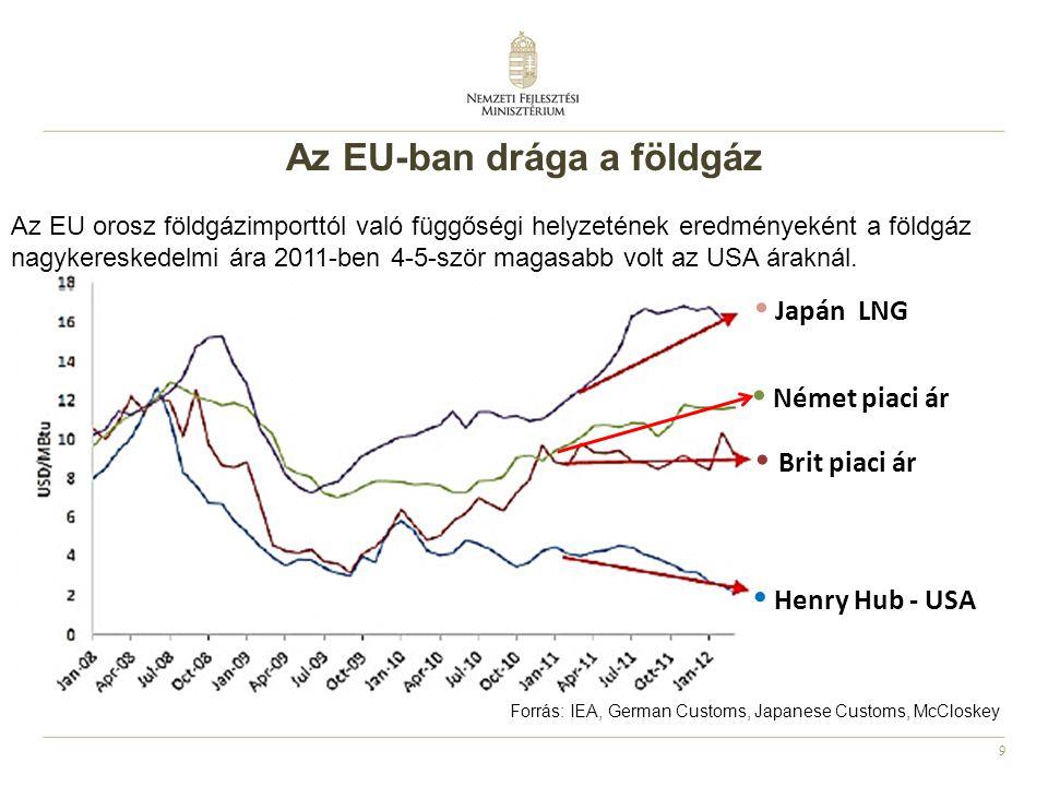 Az EU-ban drága a földgáz