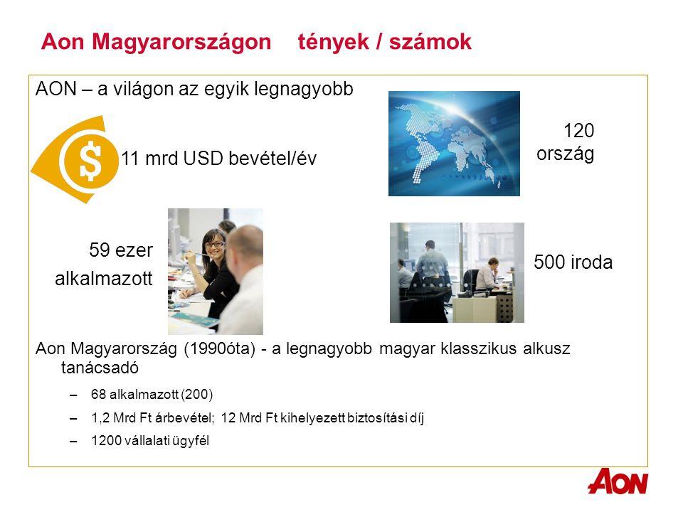 Aon Magyarországon tények / számok