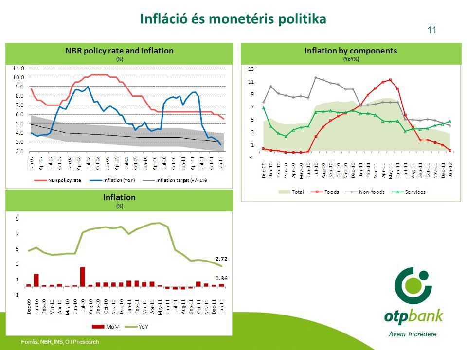 Infláció és monetéris politika