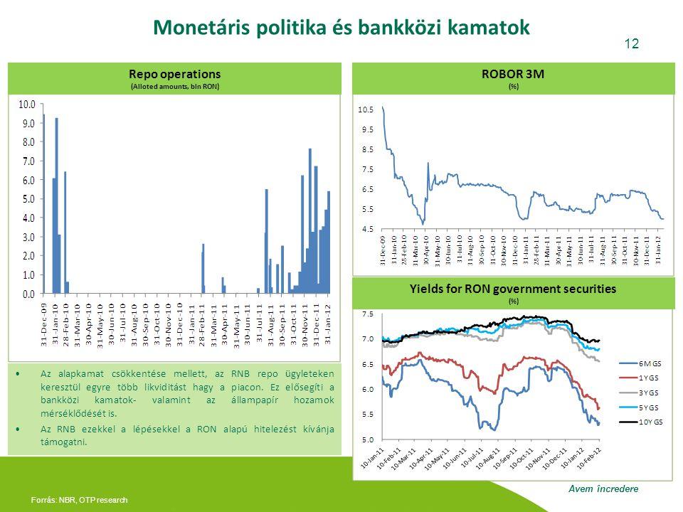 Monetáris politika és bankközi kamatok