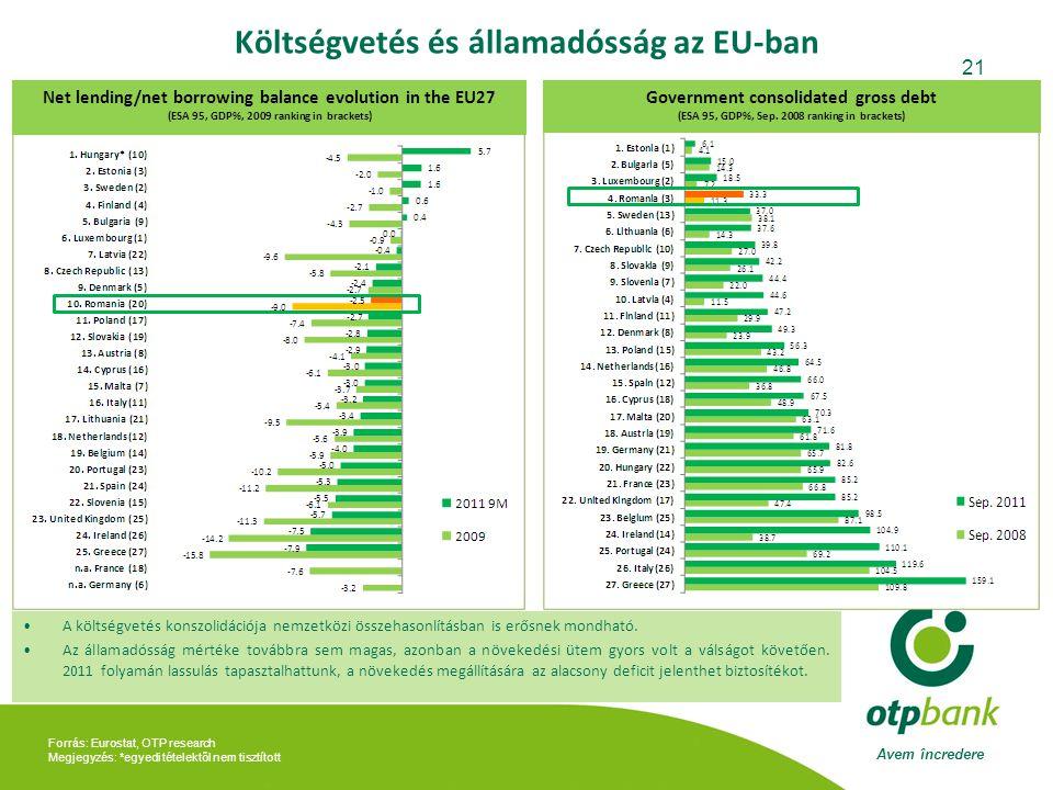 Költségvetés és államadósság az EU-ban