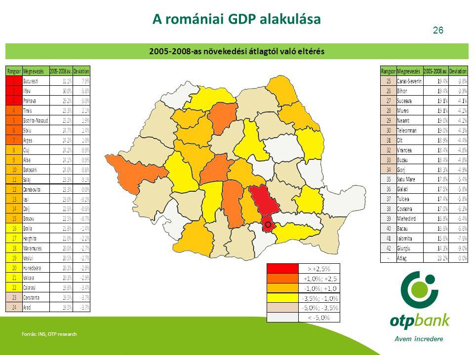A romániai GDP alakulása 2005-2008-as növekedési átlagtól való eltérés
