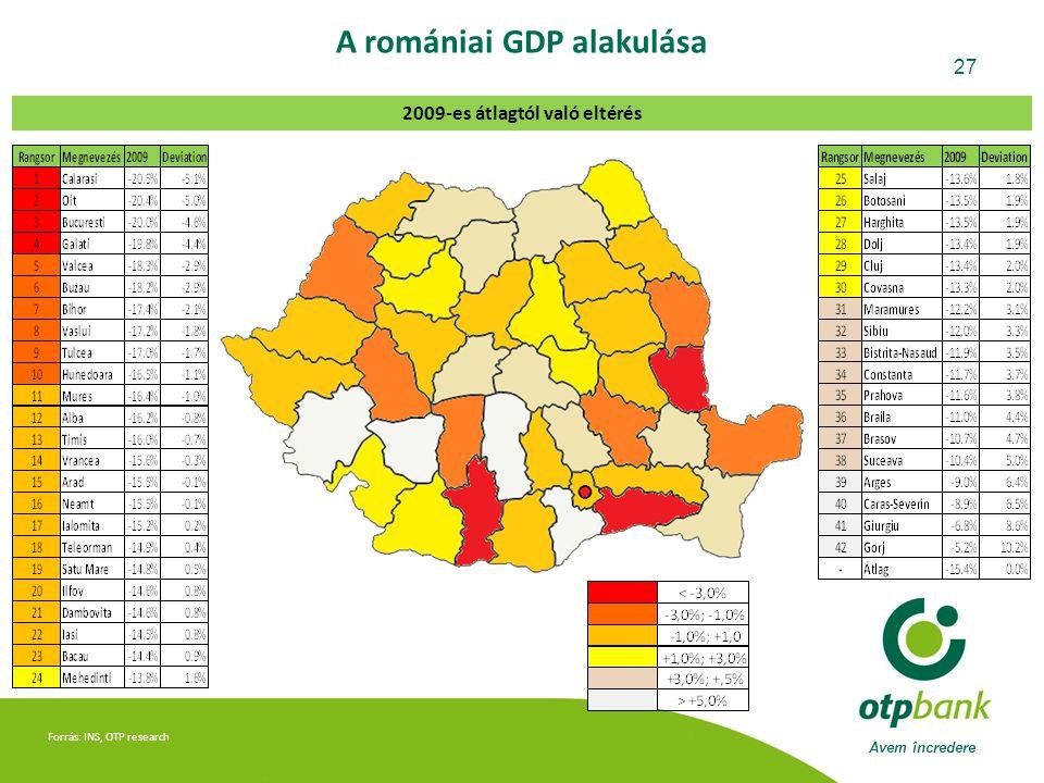 A romániai GDP alakulása 2009-es átlagtól való eltérés