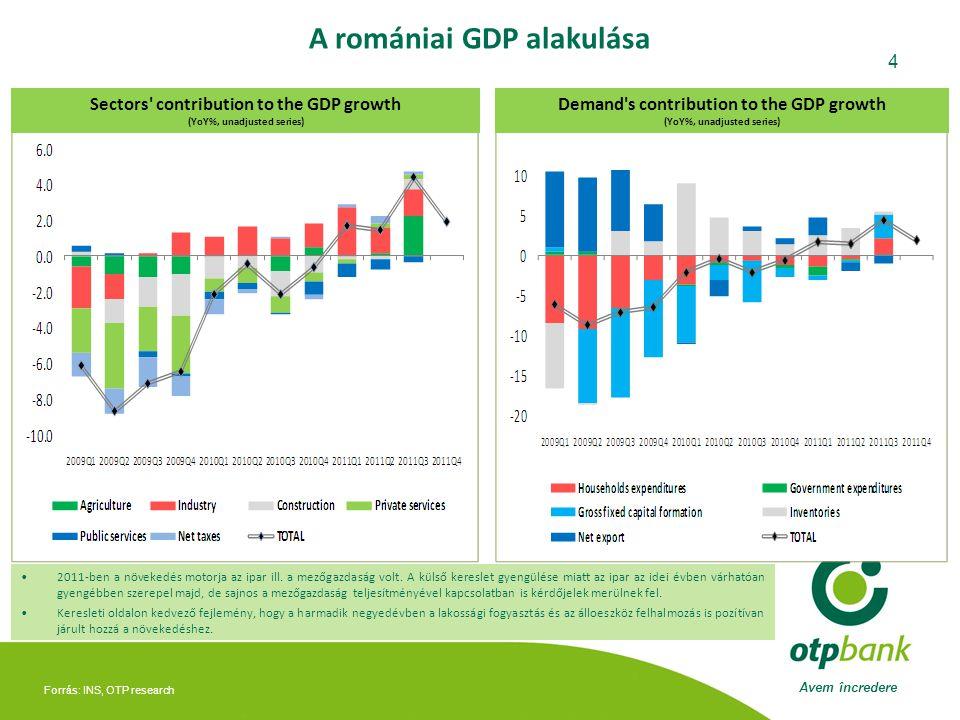 A romániai GDP alakulása