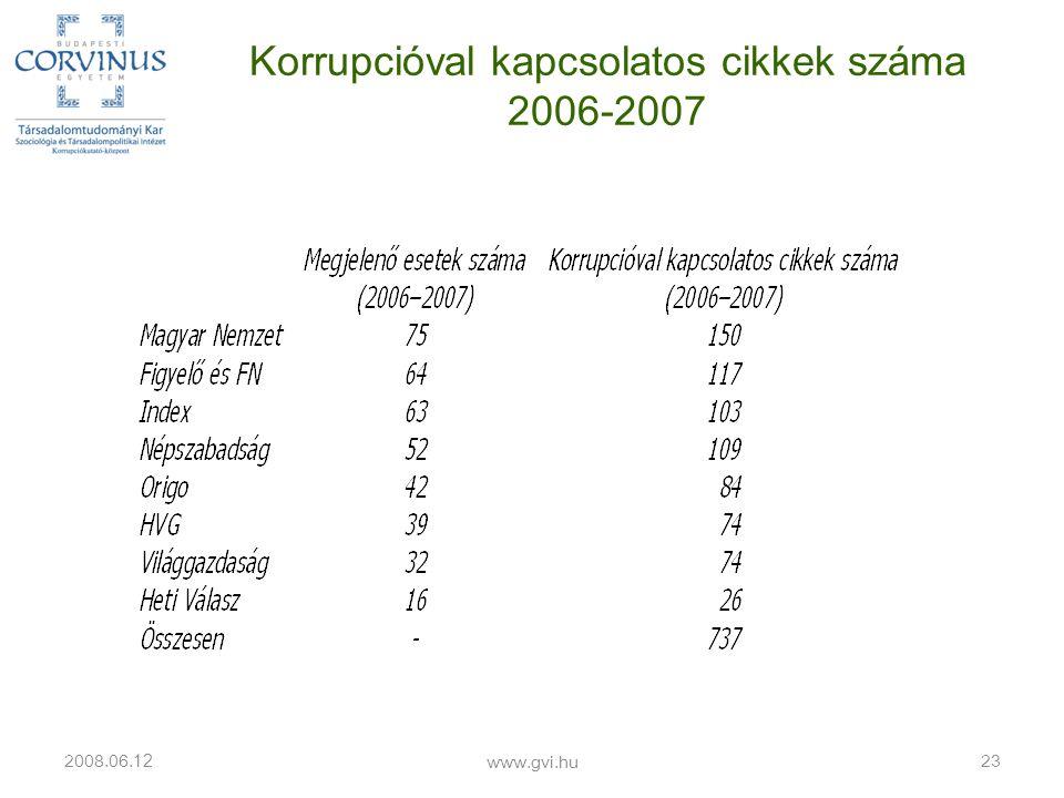 Korrupcióval kapcsolatos cikkek száma 2006-2007