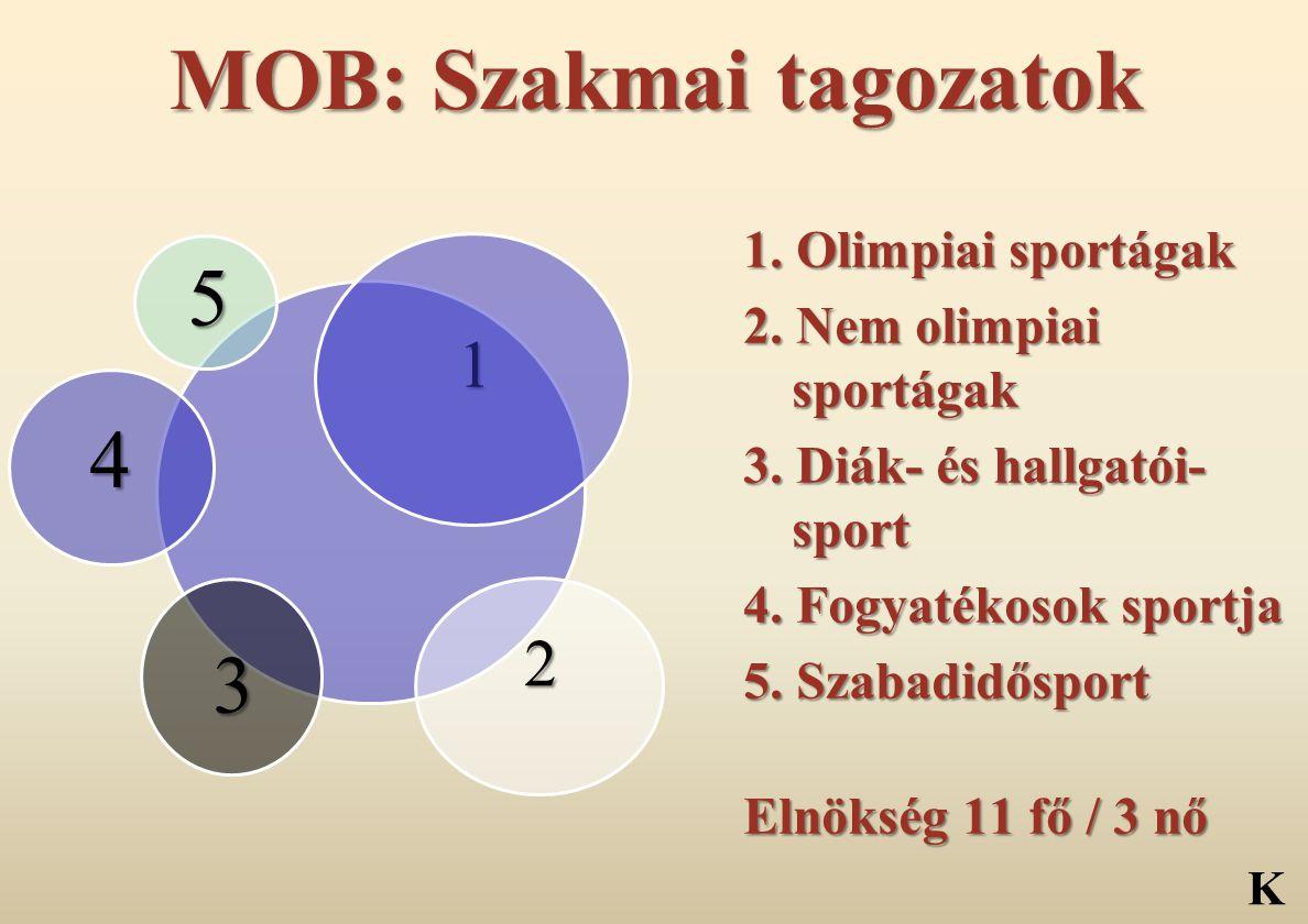 MOB: Szakmai tagozatok