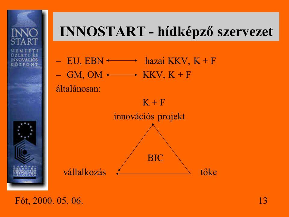 INNOSTART - hídképző szervezet
