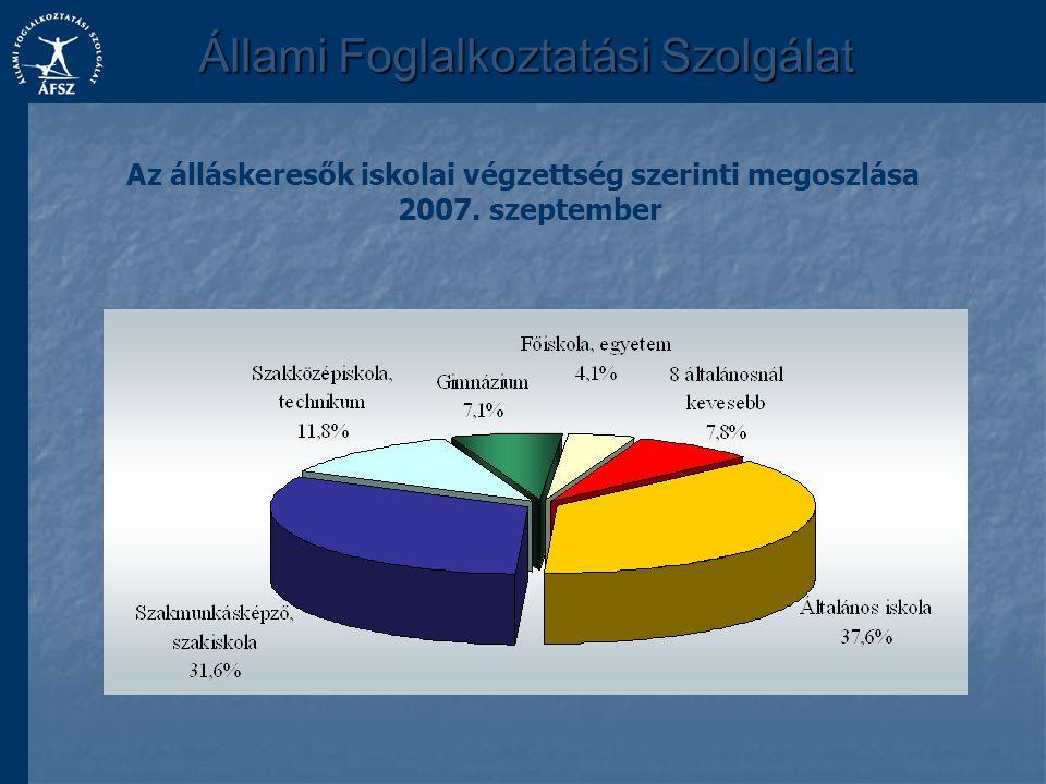 Az álláskeresők iskolai végzettség szerinti megoszlása