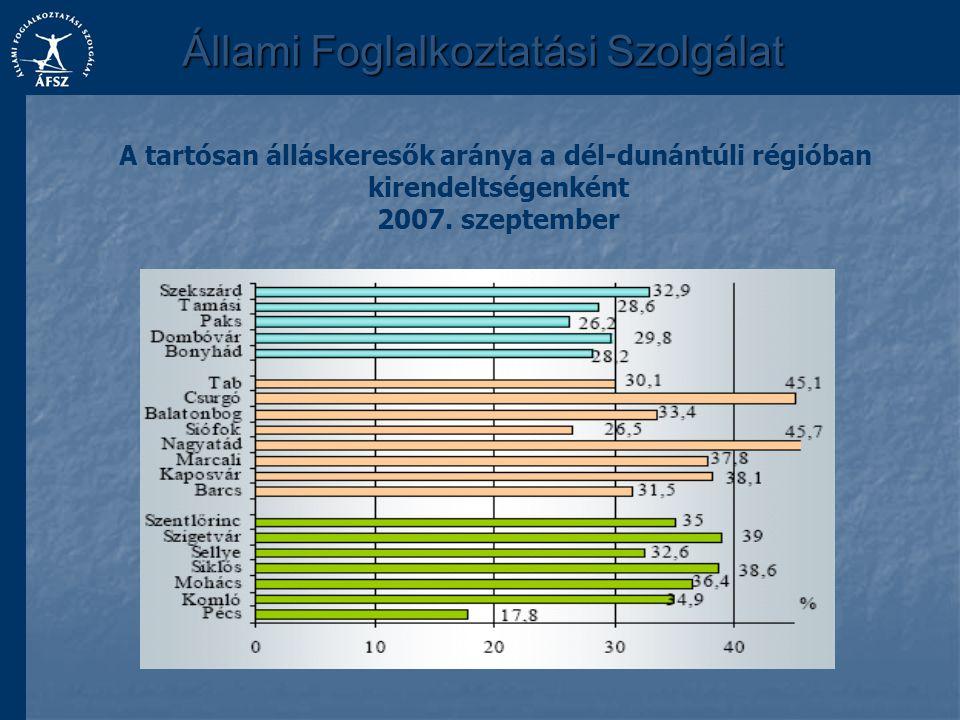 A tartósan álláskeresők aránya a dél-dunántúli régióban