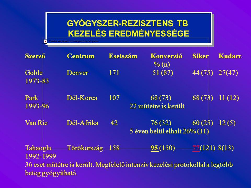 GYÓGYSZER-REZISZTENS TB KEZELÉS EREDMÉNYESSÉGE