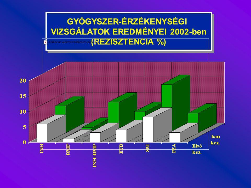 GYÓGYSZER-ÉRZÉKENYSÉGI VIZSGÁLATOK EREDMÉNYEI 2002-ben