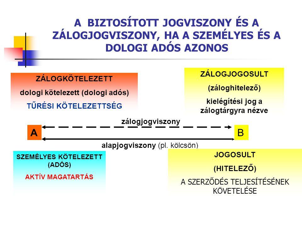 A BIZTOSÍTOTT JOGVISZONY ÉS A ZÁLOGJOGVISZONY, HA A SZEMÉLYES ÉS A DOLOGI ADÓS AZONOS