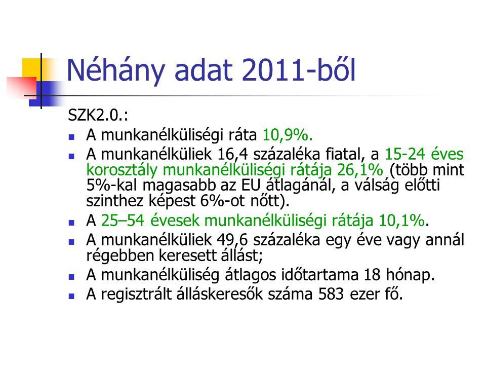 Néhány adat 2011-ből SZK2.0.: A munkanélküliségi ráta 10,9%.