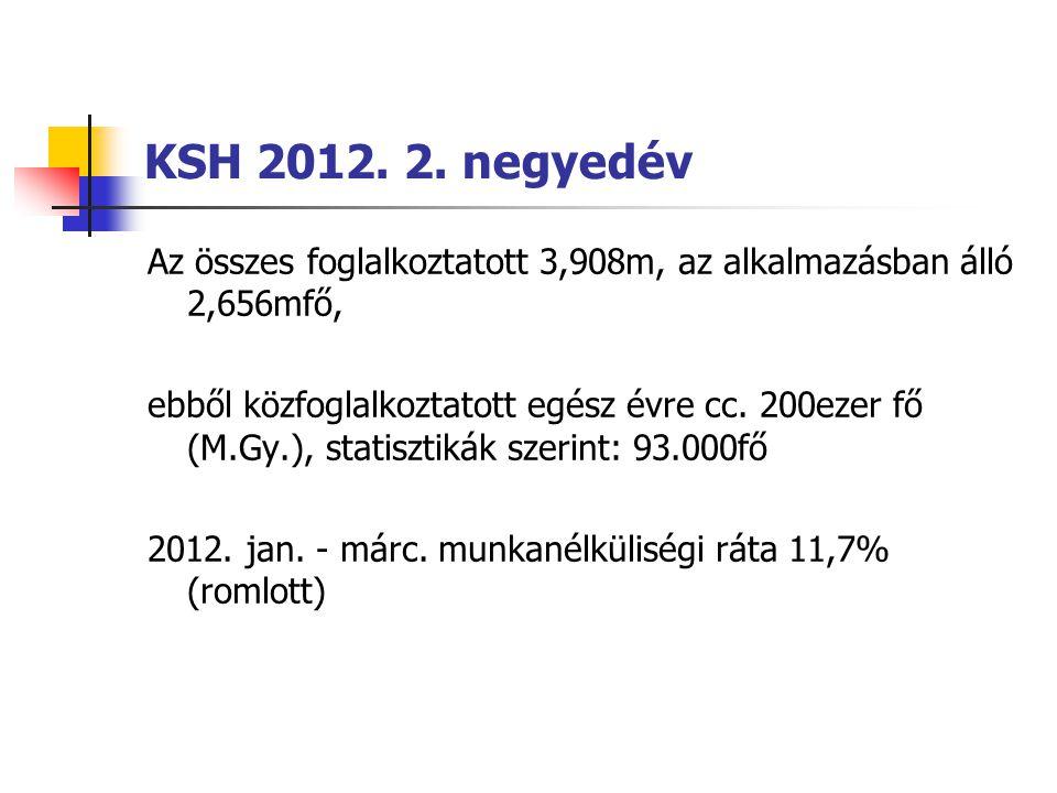 KSH 2012. 2. negyedév Az összes foglalkoztatott 3,908m, az alkalmazásban álló 2,656mfő,